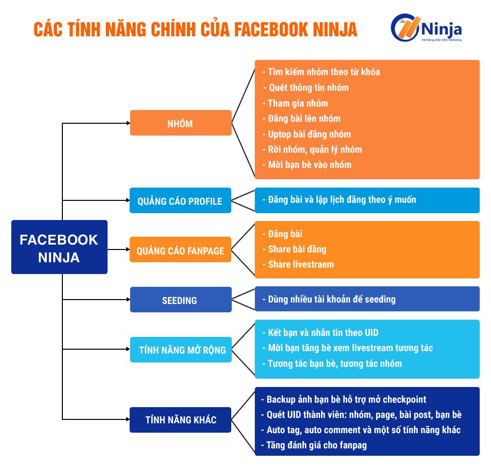 facebook ninja Facebook Ninja   Phần mềm quảng cáo, đăng tin bán hàng trên Facebook