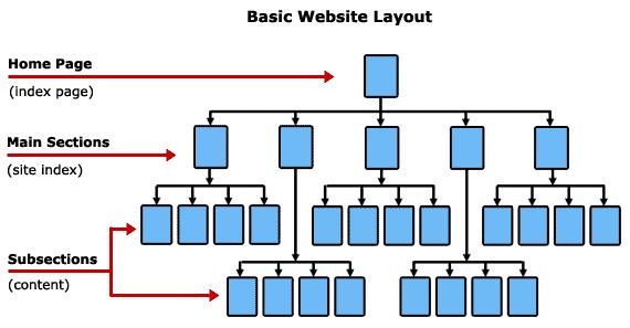 Basic website layout Phát triển cấu trúc nội dung website chuẩn SEO, có thể bạn chưa biết !  Facebook Ninja