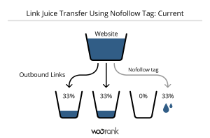 Current Link Juice Transfer with Nofollow Tag 600x394 300x197 Current Link Juice Transfer with Nofollow Tag 600x394