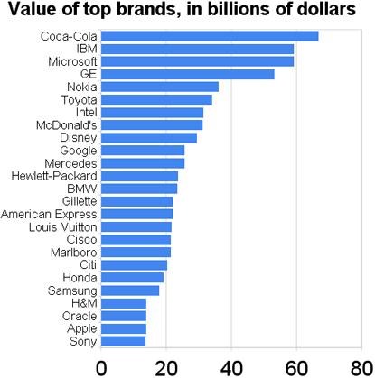 quyennltop brand value2 Google: Thương hiệu tăng trưởng mạnh nhất  Facebook Ninja