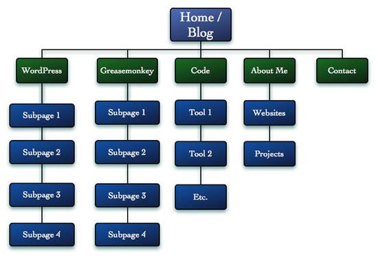 sitestructure 2 Phát triển cấu trúc nội dung website chuẩn SEO, có thể bạn chưa biết !  Facebook Ninja