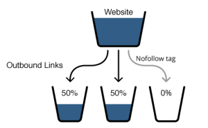 Link Juice Transfer with Nofollow Tag 300x185 Link Juice Transfer with Nofollow Tag