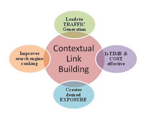 contextual link backlink theo ngu canh facebook ninja 1 Contextual Link – backlink theo ngữ cảnh  Facebook Ninja