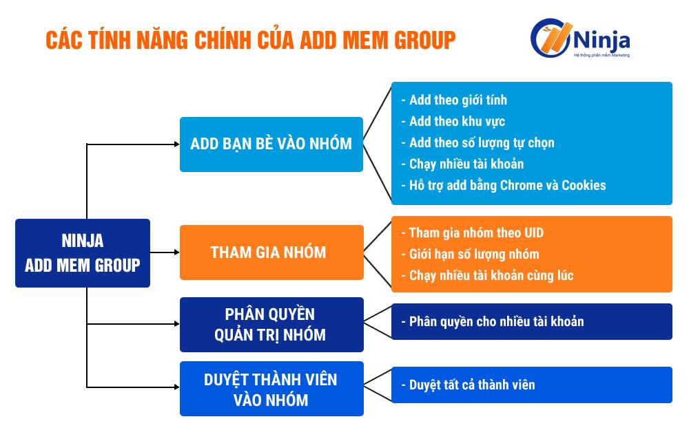addmemgroup 1 Phần mềm Ninja Add Mem Group   Kéo thành viên vào Group Facebook