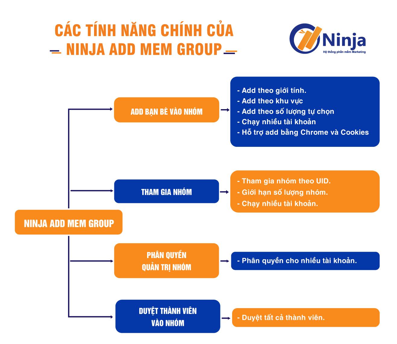 ninja add mem group Tool add mem group facebook giúp tăng thành viên nhanh chóng