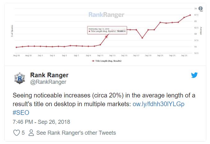 rank ranger Google tăng độ dài tiêu đề trang trong kết quả tìm kiếm