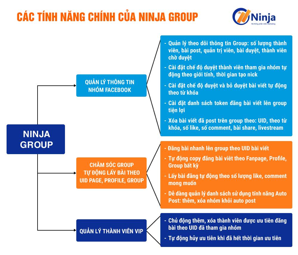 ninjagroup Ninja Group   Phần mềm quản lý group, lọc thành viên, xóa bài viết