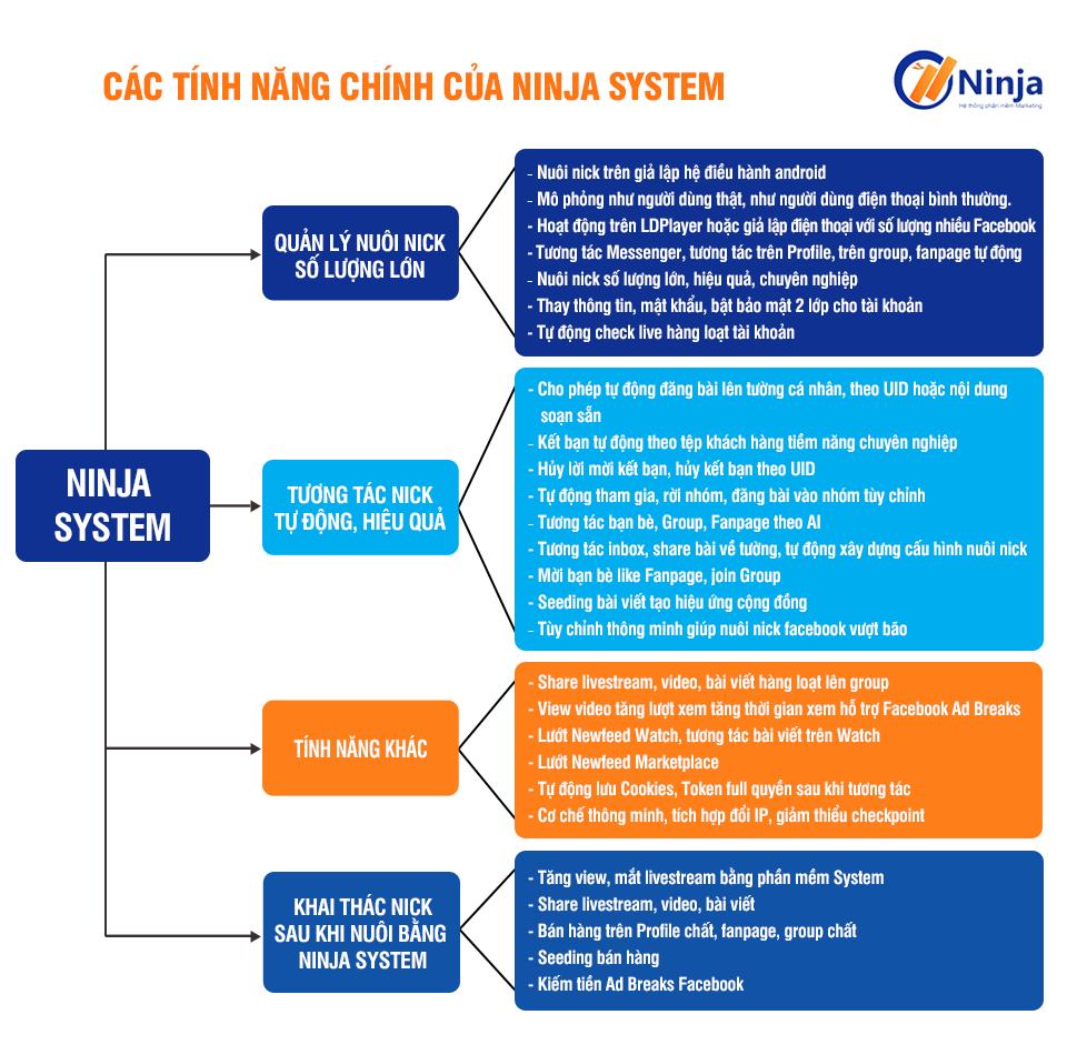 17042020ninjasystemtinhnang Phần mềm Ninja System   Phần mềm nuôi nick trên giả lập