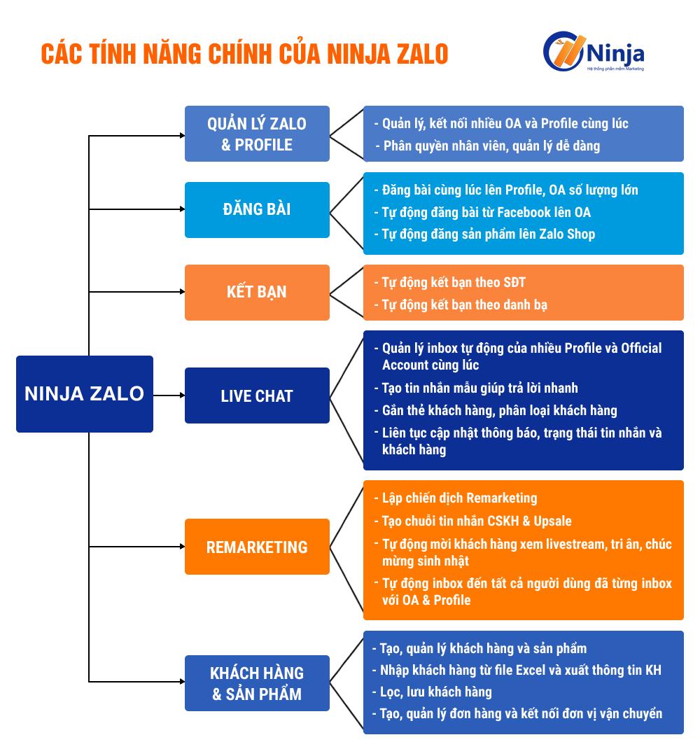 ninjazalo 1 Ninja Zalo   Phần mềm bán hàng Zalo siêu tiện ích, chuyên nghiệp tự động