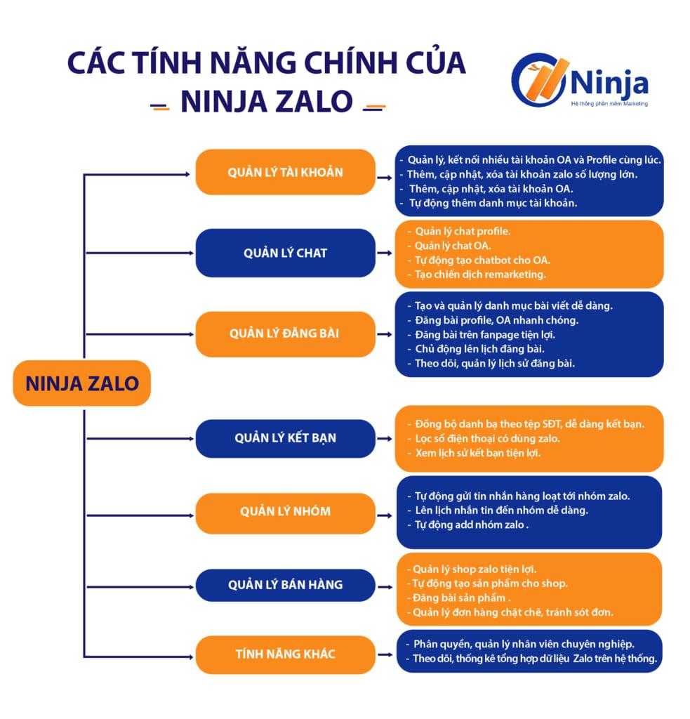 tính năng chính zalo V2 983x1024 Ninja Zalo   Phần mềm quản lý bán hàng Zalo siêu tiện ích