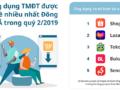 Xếp hạng ứng dụng TMĐT