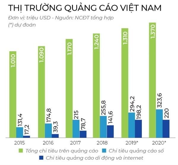 Sự thật về thị trường quảng cáo tại Việt Nam hiện nay