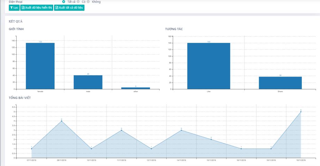Biểu đồ 1024x531 NINJA UID PRO   phần mềm thu thập data khách hàng tiềm năng