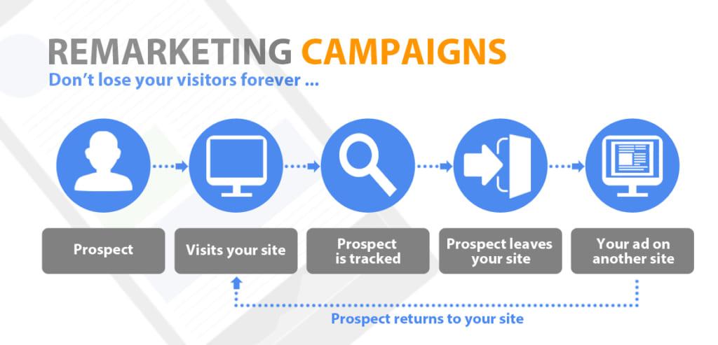 3 chiến thuật Remarketing Facebook thông minh giúp tối ưu doanh thu cuối năm