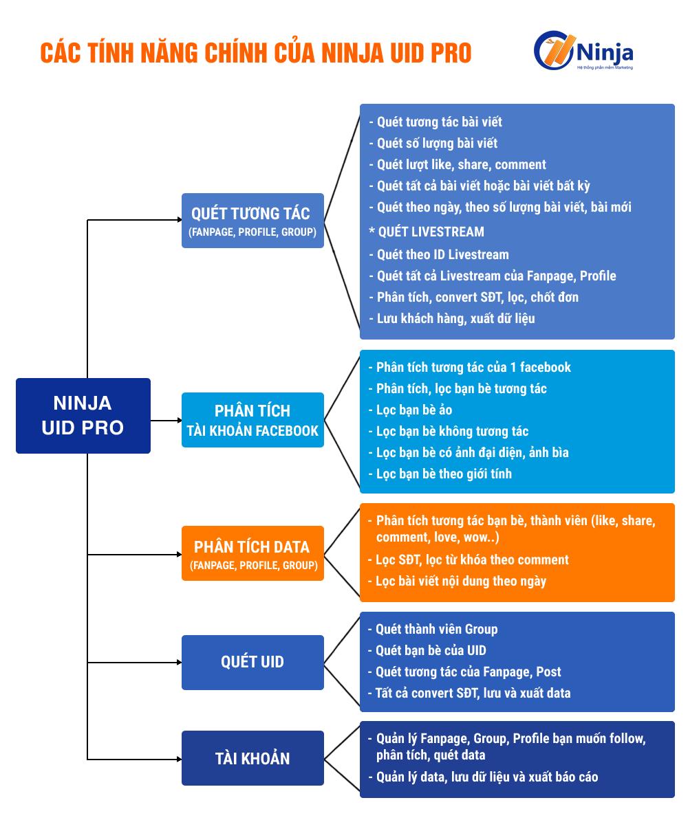 ninja uid pro Phần mềm UID Pro   Phân tích, Convert UID, BIG data cho dân chạy Ads
