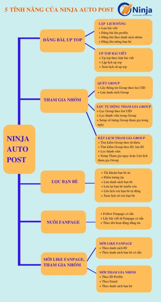 tinh nang ninja auto post 546x1024 Giải pháp tiết kiệm chi phí khi sử dụng phần mềm Ninja Auto Post