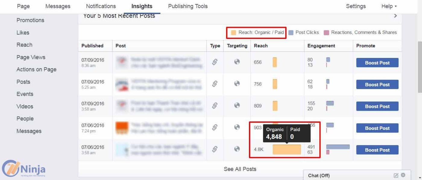 3 Các chỉ số thống kê quan trọng của Facebook mà bạn cần biết