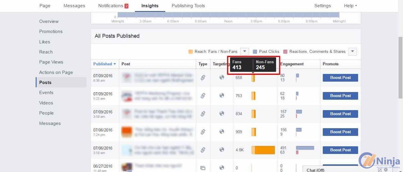 7 Các chỉ số thống kê quan trọng của Facebook mà bạn cần biết