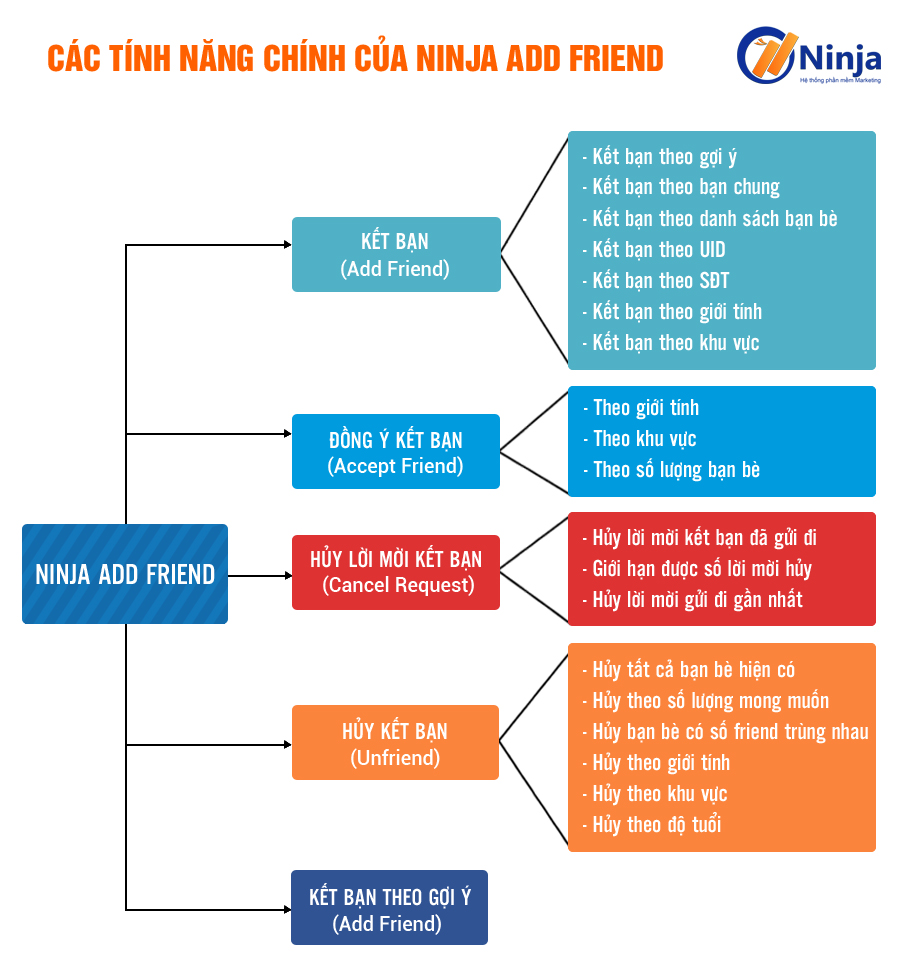 Ninjaaddfriend Tiếp cận khách hàng tiềm năng mùa Covid 19 với phần mềm kết bạn trên Facebook
