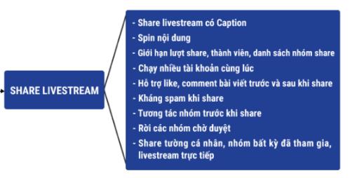 phan mem quan li ban hang facebook 1 19 lợi thế sử dụng phần mềm bán hàng Facebook 2020 (phần 2)