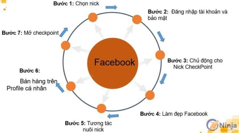 quy trinh nuôi nick Kinh nghiệm nuôi và quản lý nhiều nick facebook không check point