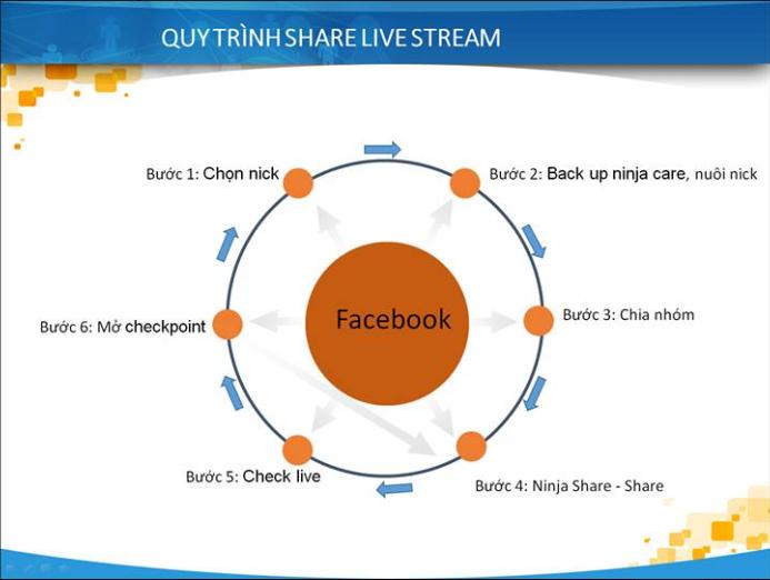 quytrinhsharelivestreamNinja Giải pháp Share Live Facebook thông minh với 5 bước đơn giản
