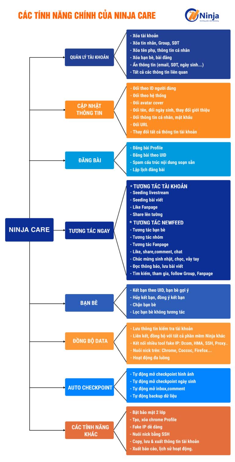 tinh nang ninja care Update phần mềm tương tác nuôi nick Facebook version 16.3