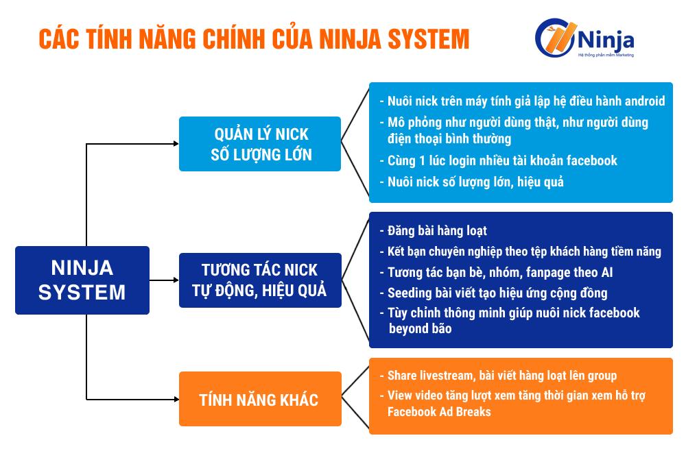 ninjasystem Kinh doanh online thông minh với phần mềm nuôi nick bán hàng Facebook