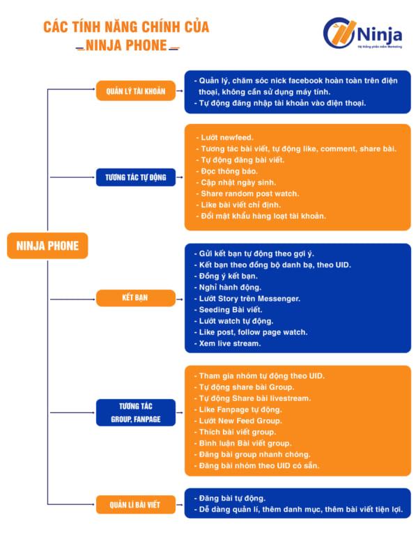 ninja phone 2 1 scaled e1626147904178 Phần mềm tạo nhiều tài khoản facebook   Tương tác hiệu quả