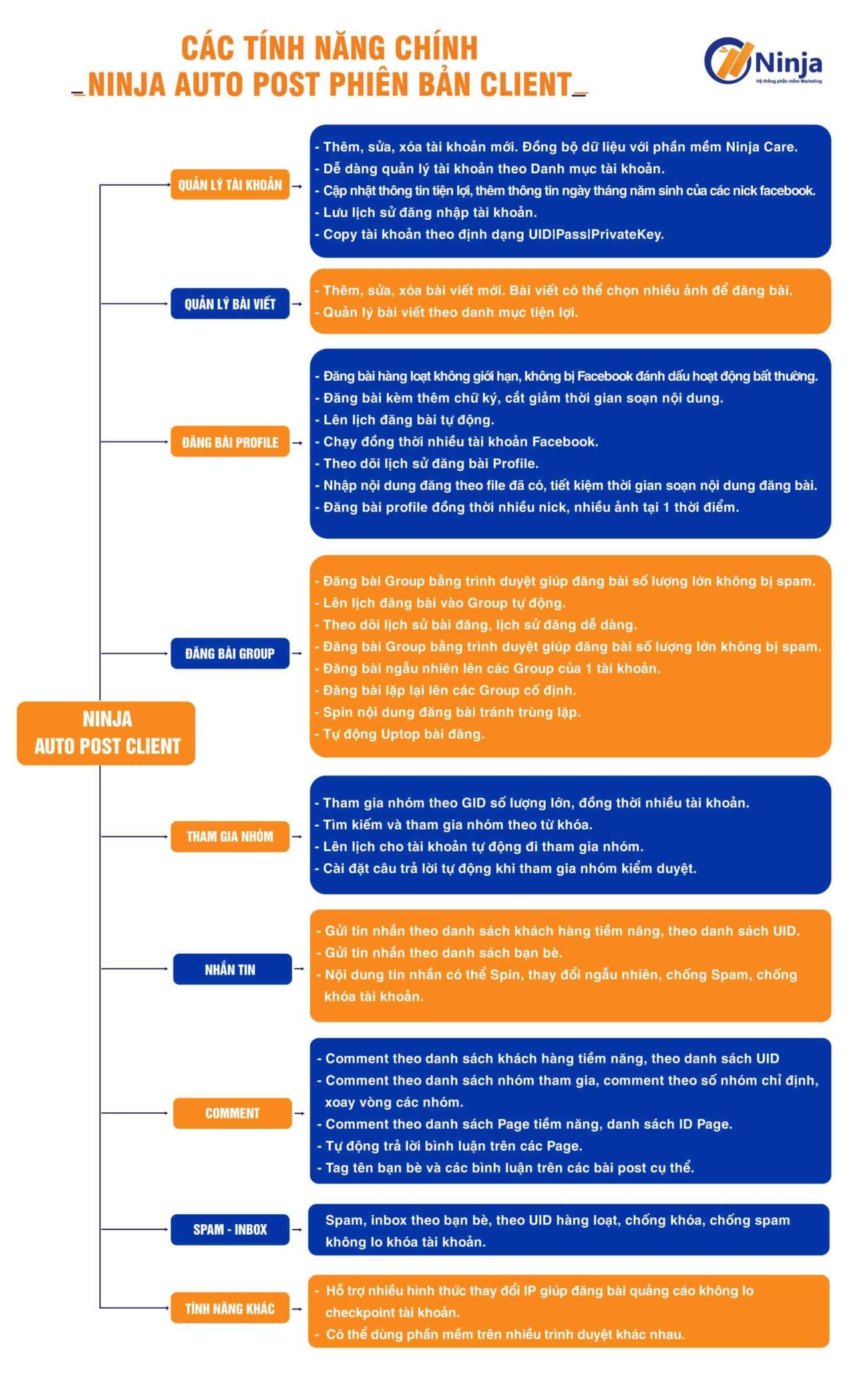 tinh nang auto post phien ban client 1 Ninja Auto Post   Phần mềm đăng bài Facebook tự động nhanh chóng