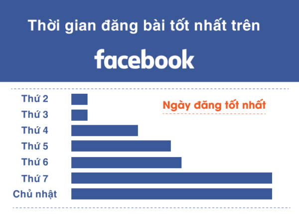 khung gio livestream fb hieu qua 3 e1623489424332 Đăng bài facebook giờ nào hiệu quả, tăng tương tác?