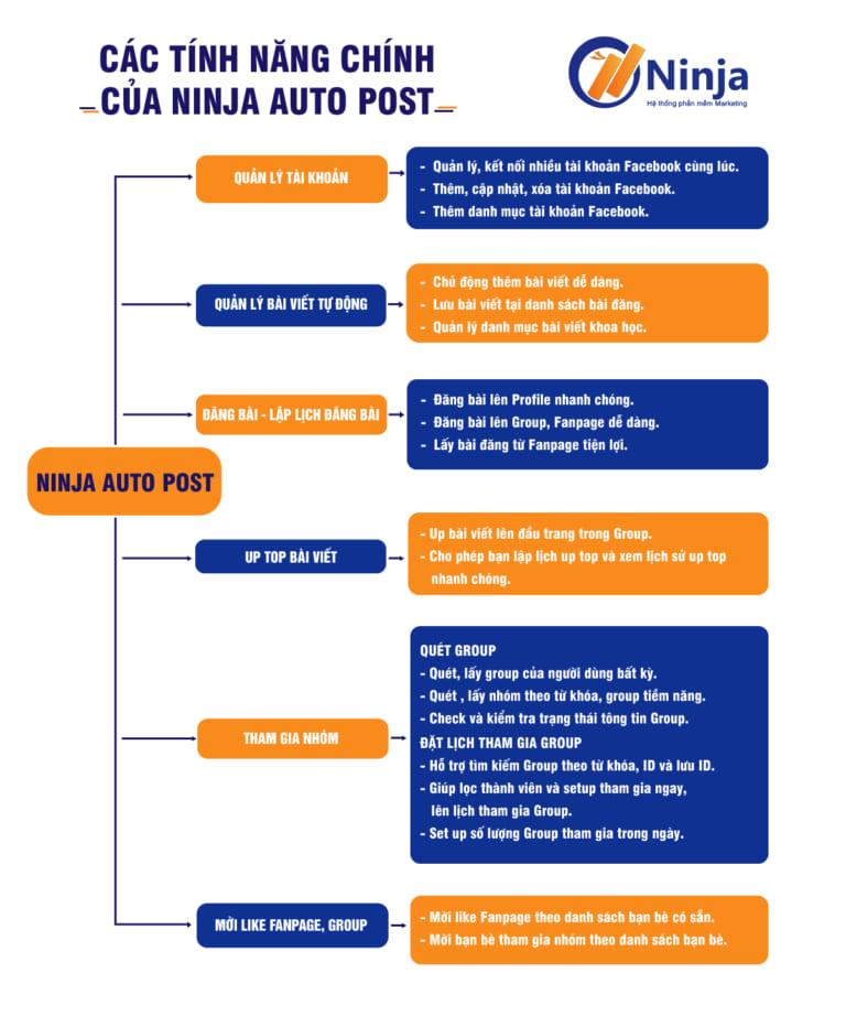 tinh nang ninja auto post Phần mềm auto facebook 2021 tự động chuyên nghiệp nhất