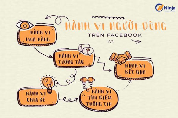 banner trong bài Tại sao phải nghiên cứu hành vi khách hàng trong kinh doanh Online?