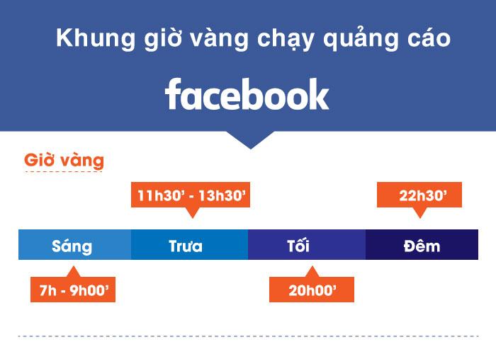khung gio vang chay quang cao facebook 1 Khung giờ vàng chạy quảng cáo facebook tiếp cận triệu khách hàng
