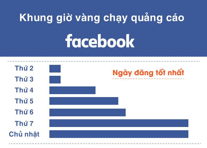 khung gio vang chay quang cao facebook 2 Khung giờ vàng chạy quảng cáo facebook tiếp cận triệu khách hàng