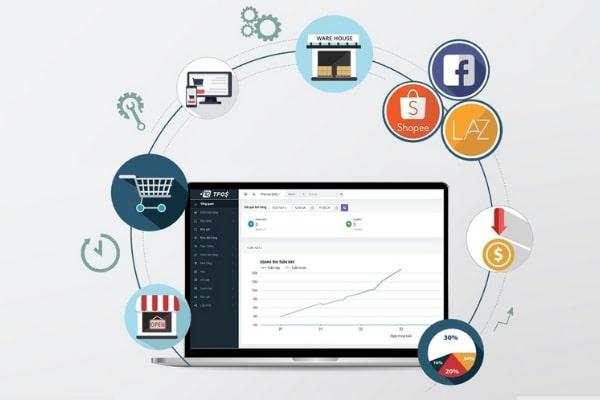 phan mem ban hang mua dich Top 5 phần mềm bán hàng mùa dịch tiếp cận triệu khách hàng