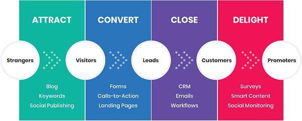 inbound marketing Marketing inbound là gì? Kế hoạch phát triển Marketing inbound